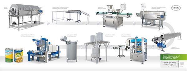 نمایشگاه بین المللی ماشین آلات صنایع غذایی و بسته بندی مشهد